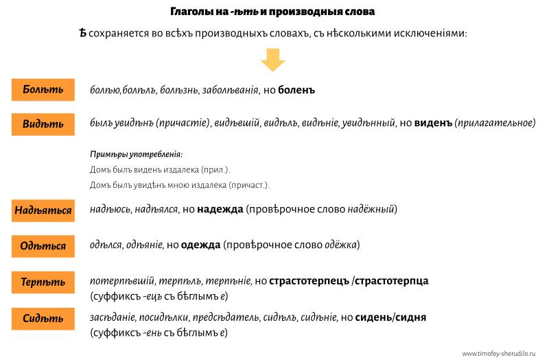 Глаголы на -ѣть и производныя слова