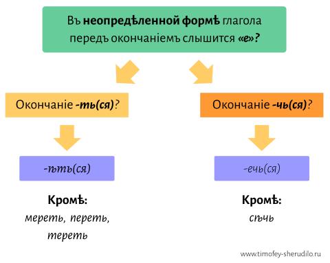 Правописаніе -ѣ- в окончаніях глаголов