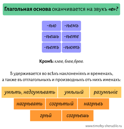 Правописаніе -ѣ- в основах глаголов